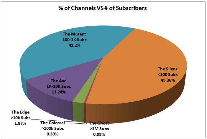 Number of YouTube Channels Subscribers