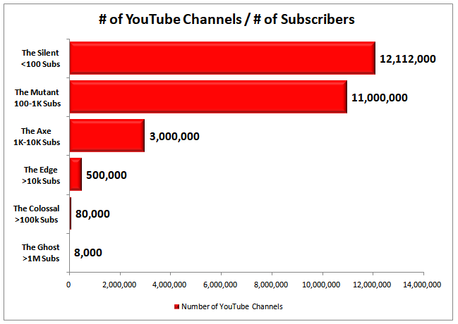 Number of YouTube Channels